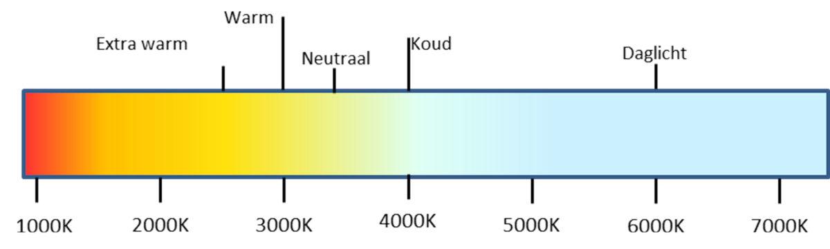 https://ledsource.nl/wp-content/uploads/2019/02/Kleurtemperatuur-1200x360.jpg